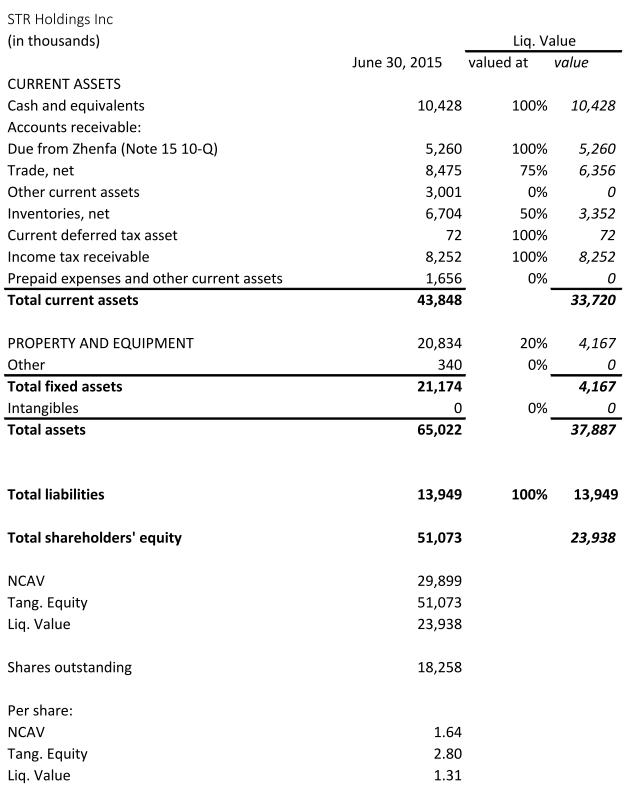 2015_06 ncav + liq. value