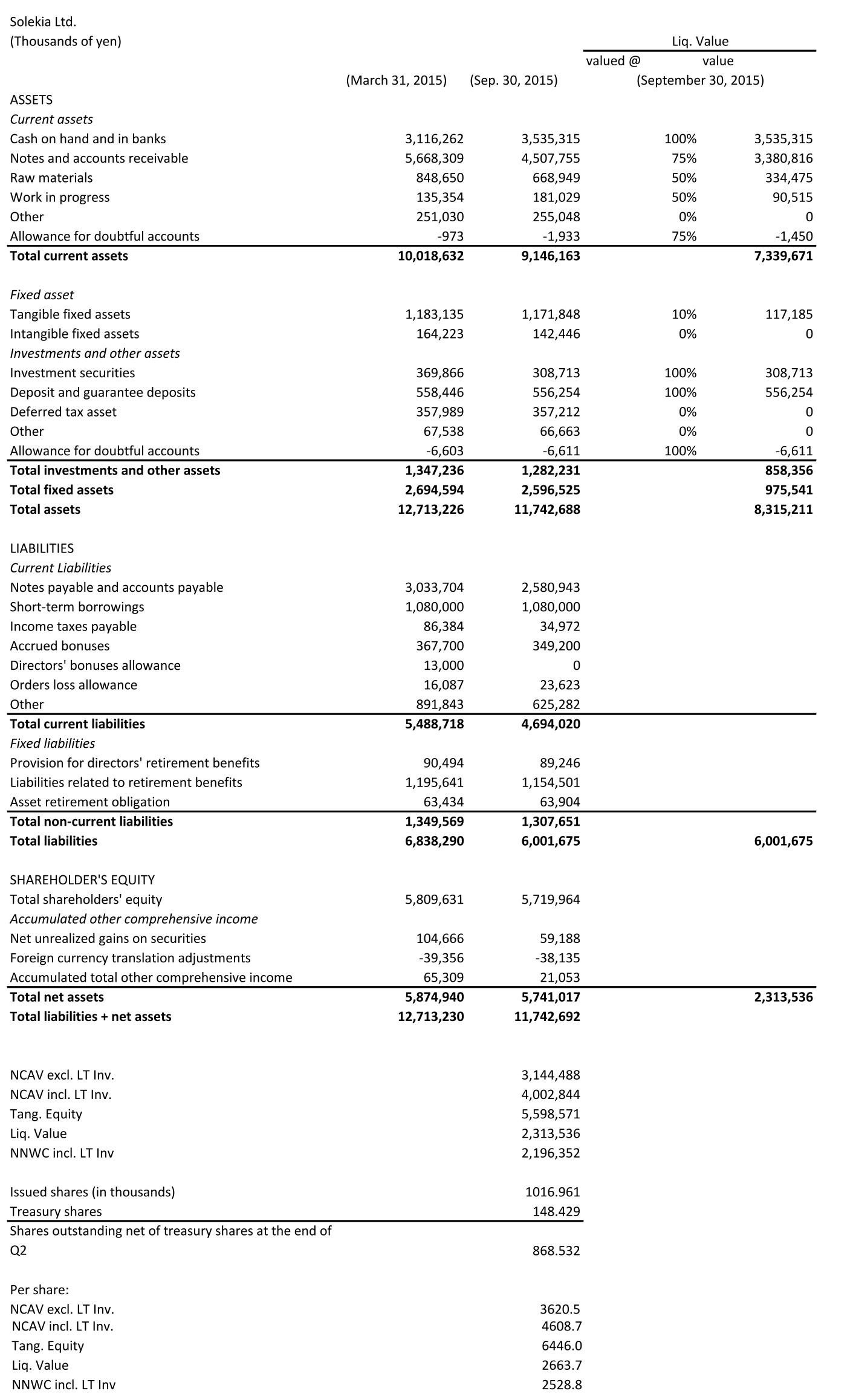 transl. balance sheet + ncav solekia